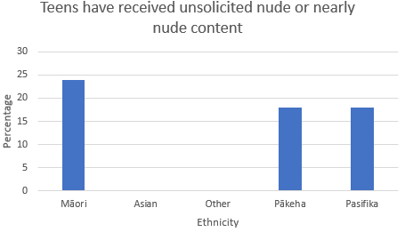 Teens have received unsolicited nude or nearly nude content