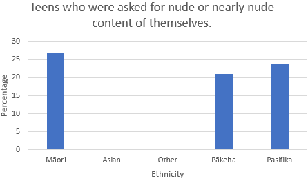 Teens who were asked for nude or nearly nude content of themselves