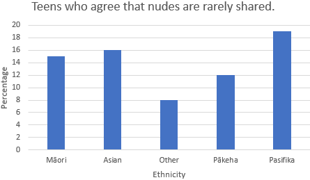 Teens who agree that nudes are rarely shared