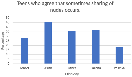 Teens who agree that sometimes sharing of nudes occur