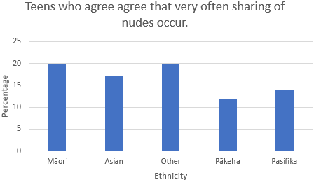 Teens who agree that very often sharing of nudes occur