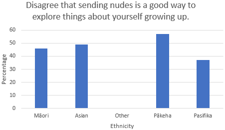 Disagree that sending nudes is a good way to explore things about yourself growing up