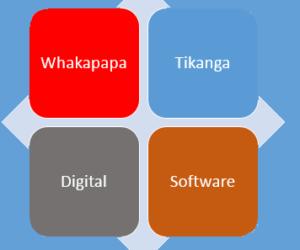 Digital whakapapa, where is it – Digital authorship and founders?